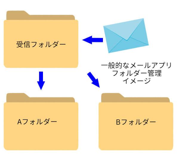 一般的なメールのフォルダー管理イメージ