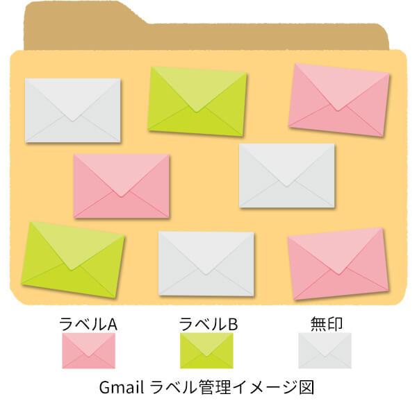 Gメールのラベル管理のイメージ