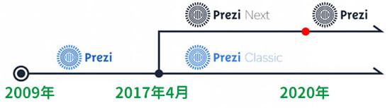 2つのPrezi